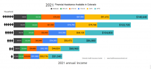 2021 Financial Assistance and Subsidies available in Colorado
