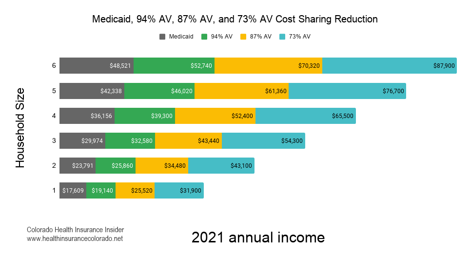 Stacked bar graph showing MAGI needed to qualify for each Cost Sharing Reduction (CSR) level in 2021.