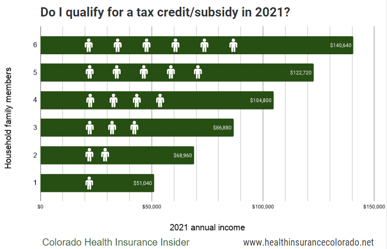 Chart showing the subsidy cliff income limits for the ACA in 2021.